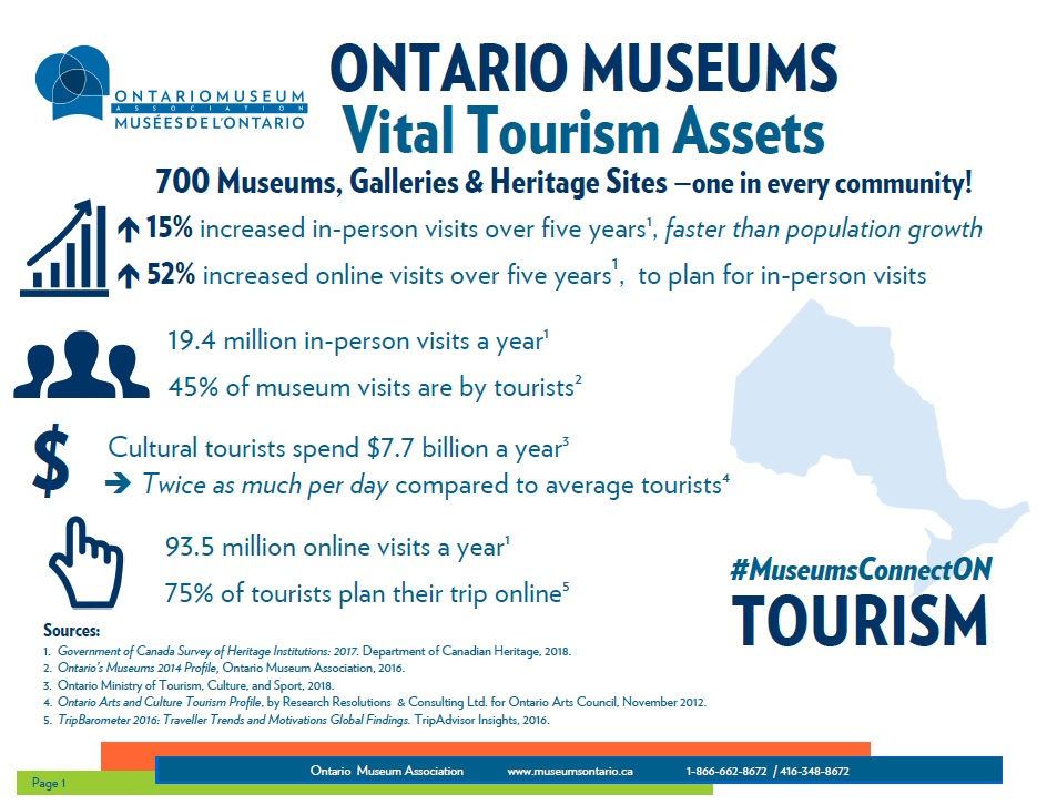 "An image of the document ""Ontario Museums Vital Tourism Assets"""